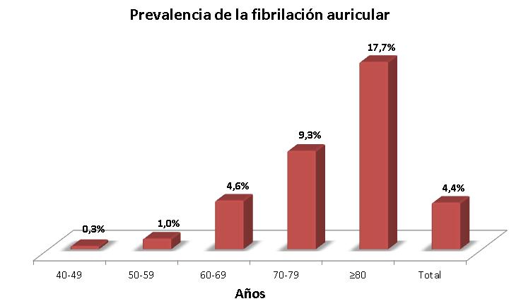 PrevalenciaFA